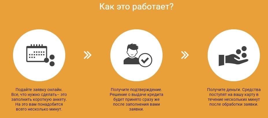 как подать заявку на кредит в alex credit