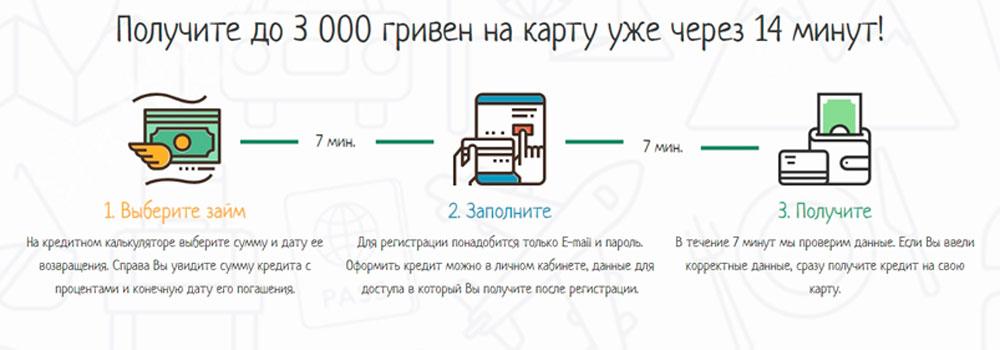 Как оформить кредит в Cashinsky